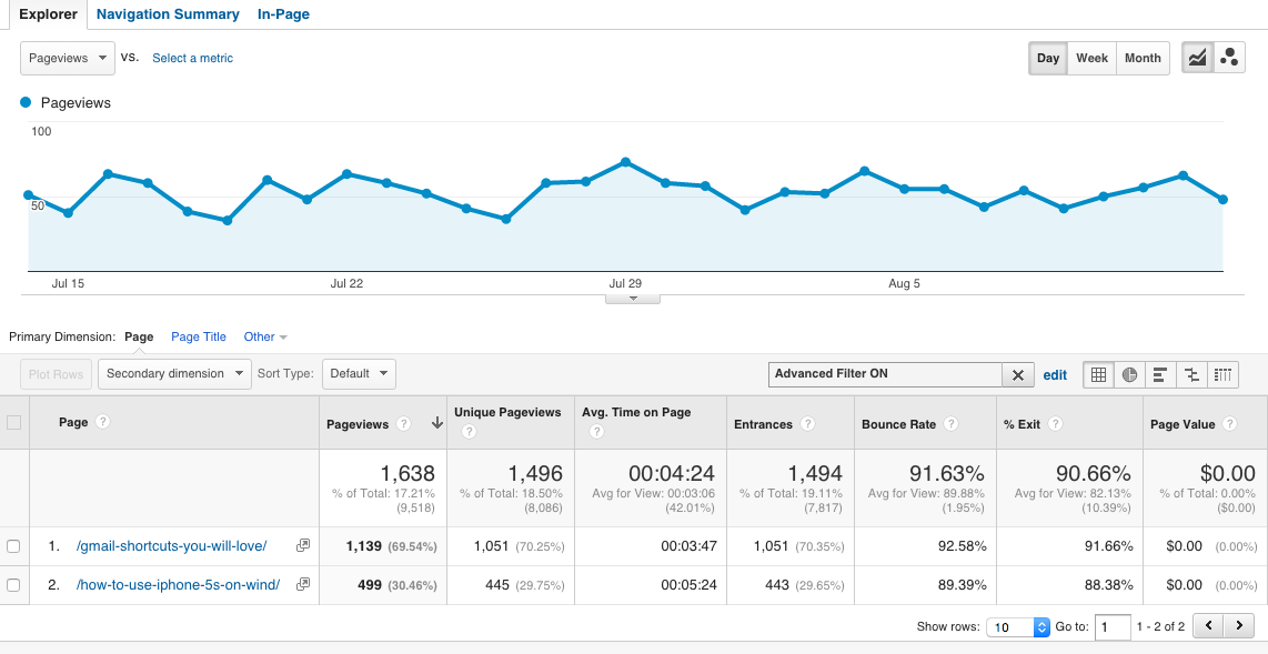 Google Analytics Show Only a Set of Pages
